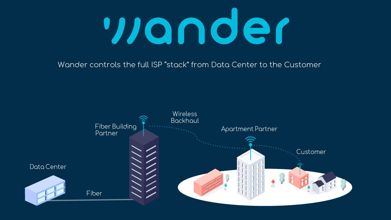 Wander Network Diagram original