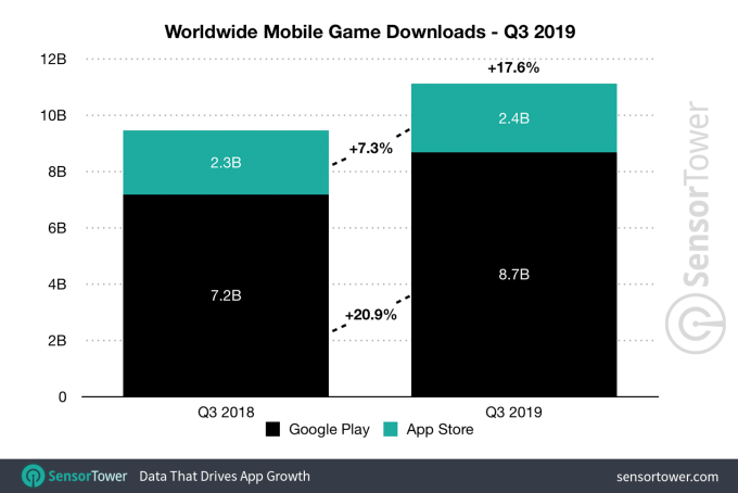 q3 2019 game downloads worldwide