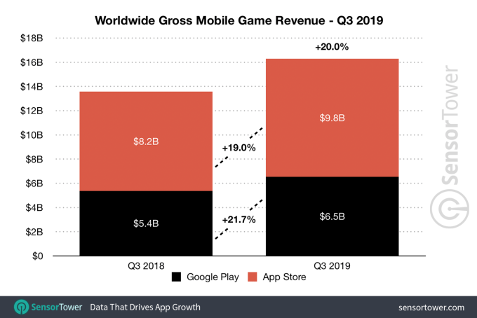 q3 2019 game revenue worldwide
