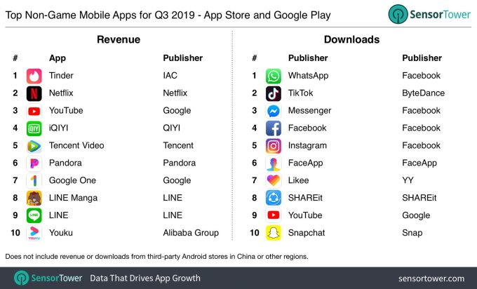 q3 2019 top apps worldwide