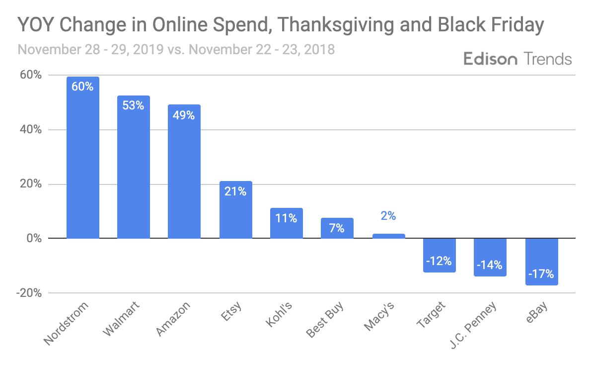 Online sales break Black Friday record in US