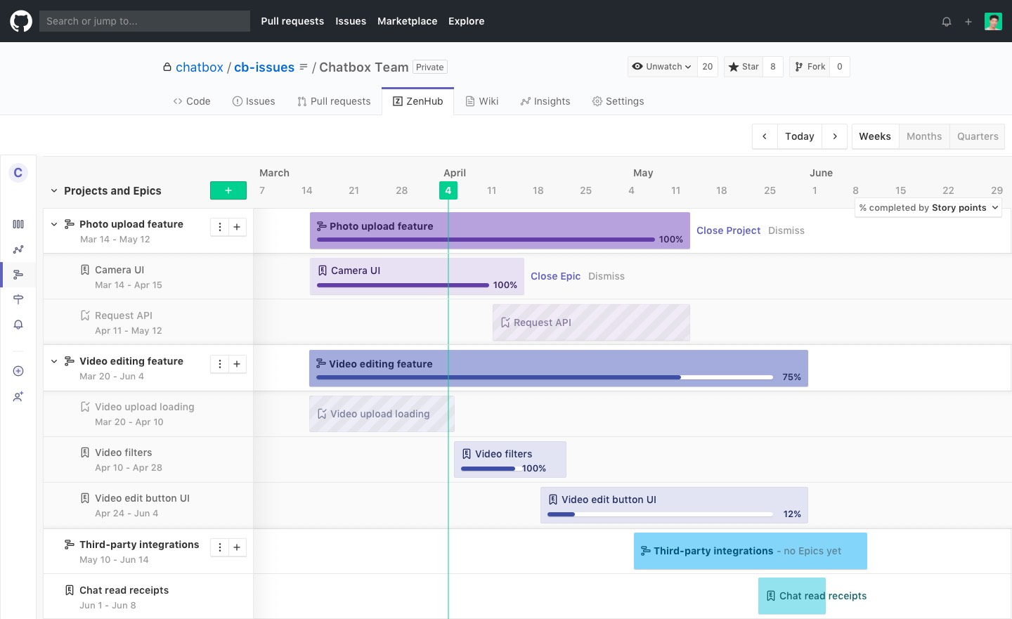 Zenhub Adds Roadmapping To Its Github Project Management Tool Internet Technology News