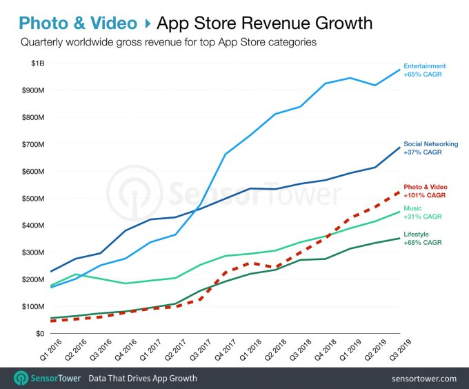 photo-and video-app-store-sales growth in q3 2019