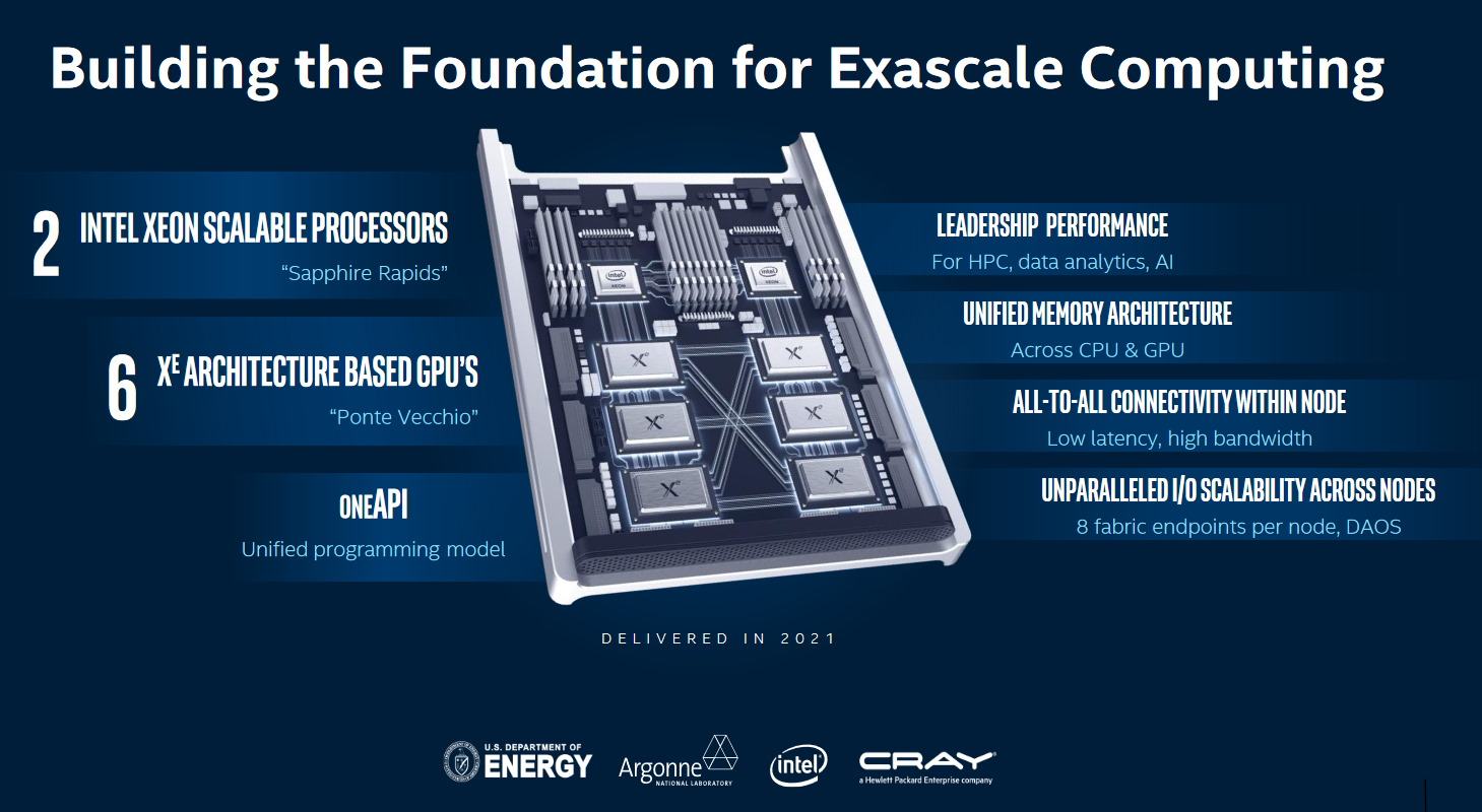Intel and Argonne National Lab on 'exascale' and their new Aurora supercomputer – TechCrunch 1