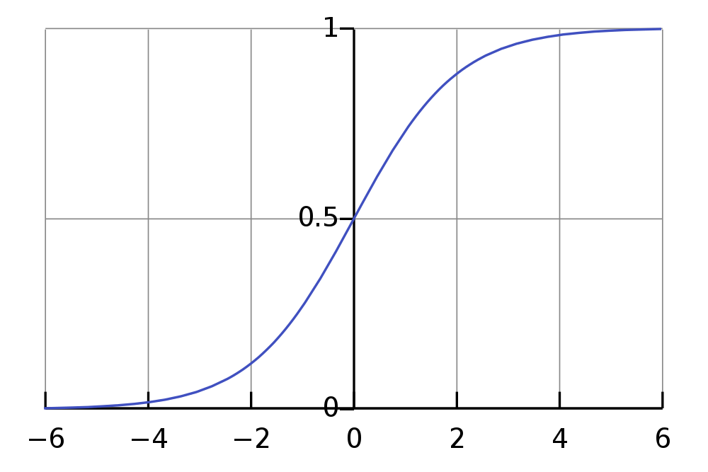 The post-exponential era of AI and Moore's Law