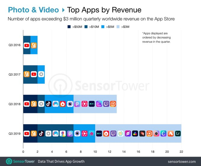 top apps photo and video app store revenue q3 2019