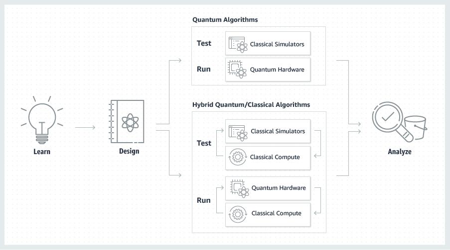 AWS launches Braket, its quantum computing service