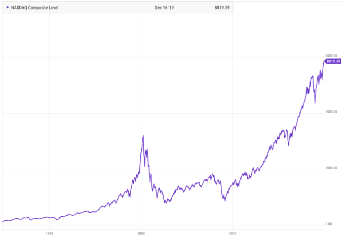 As the Nasdaq sets new records, a reminder how highly valued tech ...