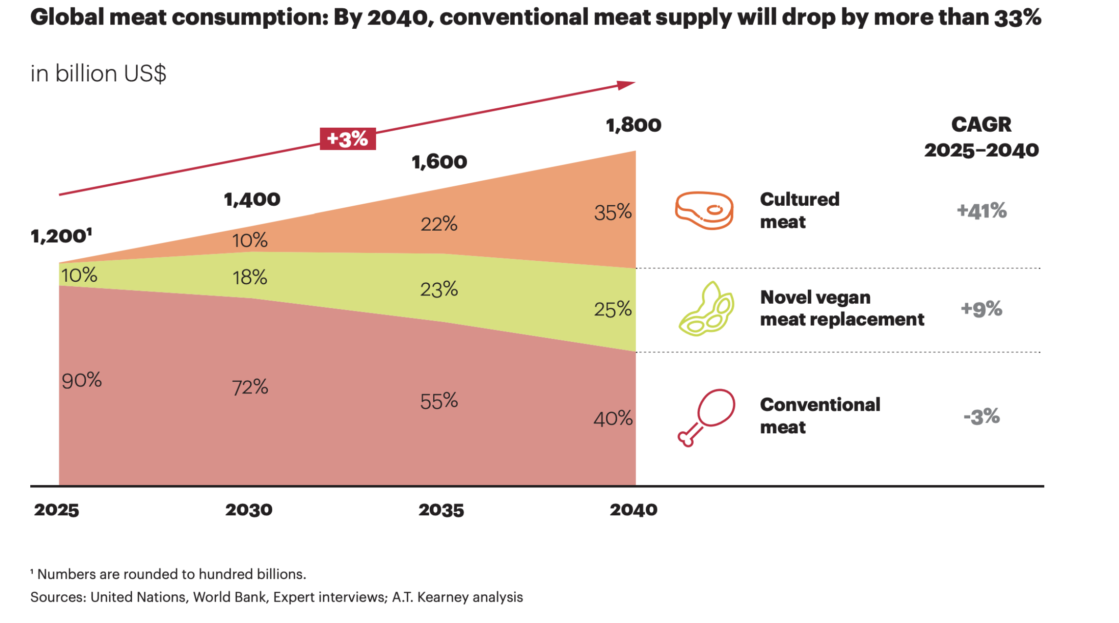 What S Beyond Beyond Meat And Impossible Foods In The Future Of