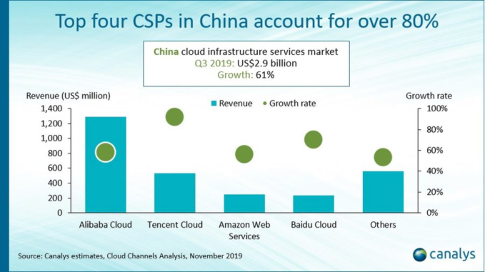 Canalys: Chinese cloud infrastructure spending reaches almost B a quarter