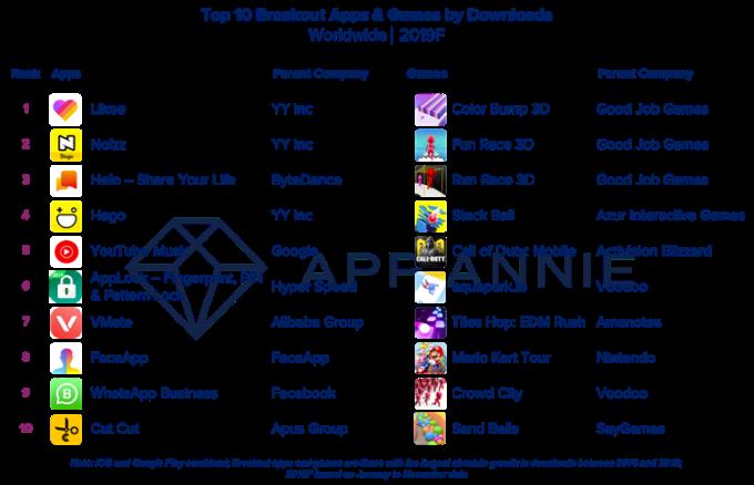 أفضل التطبيقات والألعاب من حيث التنزيلات والإنفاق في 2019