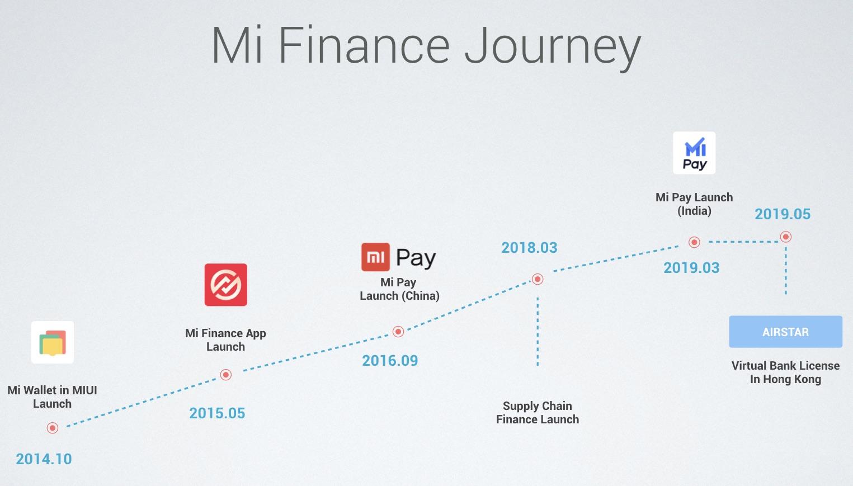Xiaomi launches its digital lending platform 'Mi Credit' in India