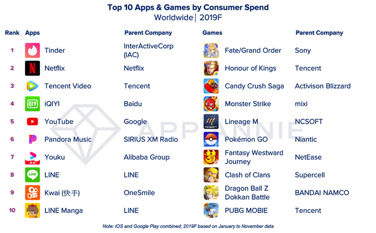 Facebook dominates most downloaded apps