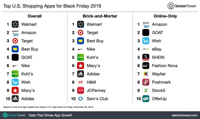 Walmart Tops Amazon As Most Downloaded Us Shopping App On