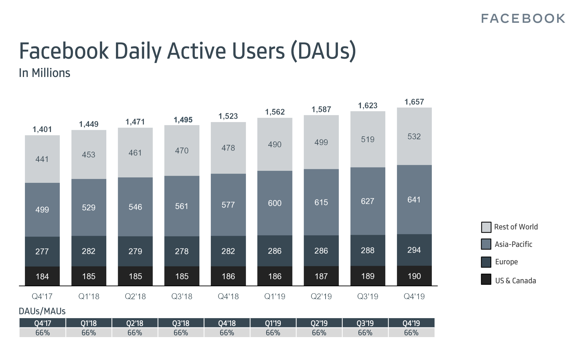 Facebook is Still King as the Social Media Giant Hits 2.5bn Monthly Active Users