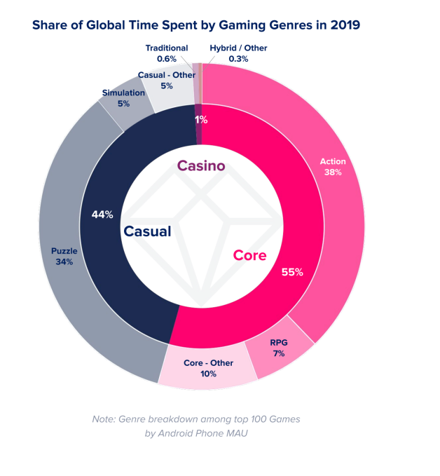 App stores saw record 204 billion app downloads in 2019, consumer spend of 0 billion
