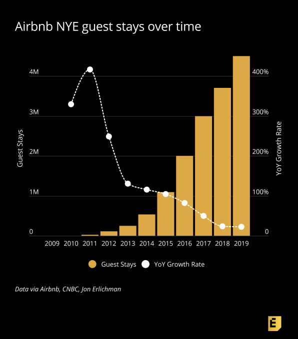 Airbnb S New Year S Eve Guest Volume Shows Its Falling Growth Rate