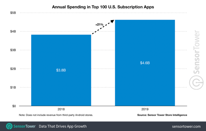 100 Roblox Gift Card Codes Not Used 2018 Ford U S Mobile App Subscription Revenue Jumped 21 In 2019 To 4 6b Across The Top 100 Apps Internet Technology News
