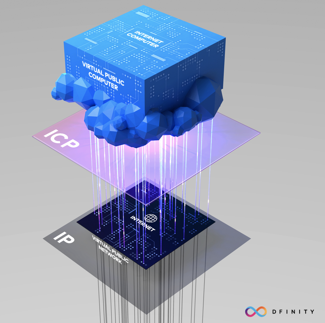 Dfinity launches an open source platform aimed at the social networking giants