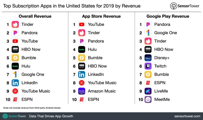 U.S. mobile app subscription revenue jumped 21% in 2019 to .6B across the top 100 apps
