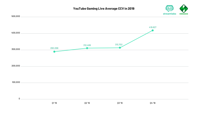 Twitch's loss of top streamers impacts hours watched and streamed in Q4 2019, report says