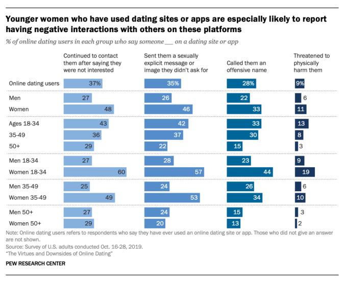 El 30% de los adultos estadounidenses han usado citas en línea; El 12% encontró relaciones comprometidas con él - TechCrunch 2
