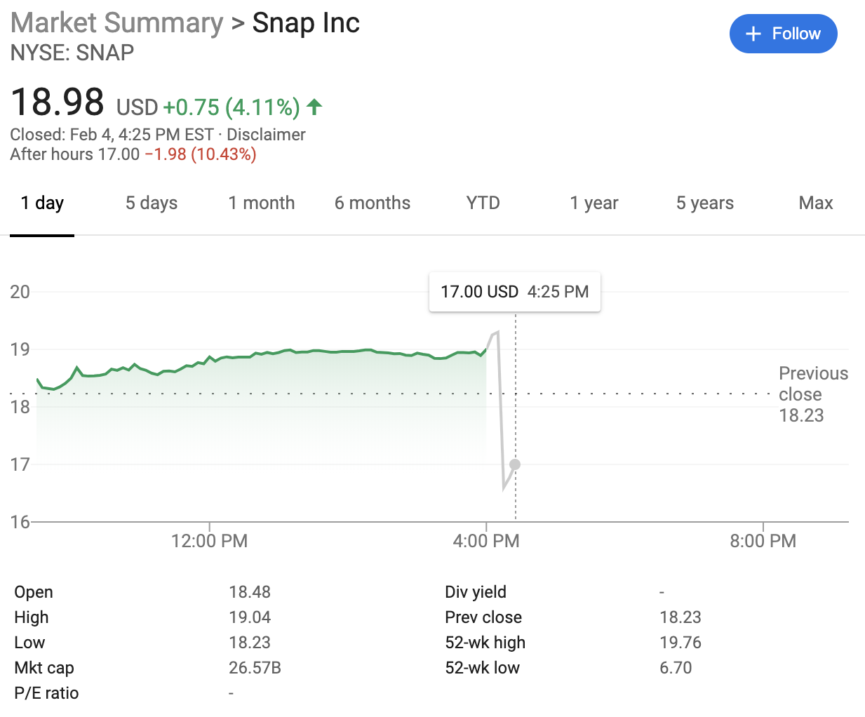 Snap share price