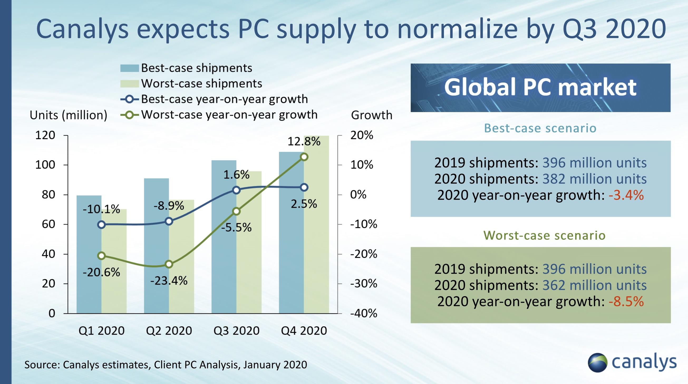 Se espera que los envíos de PC disminuyan este año debido al brote de coronavirus - TechCrunch 2