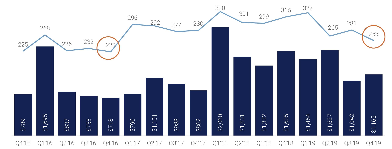 Fintech startups raised $34B in 2019
