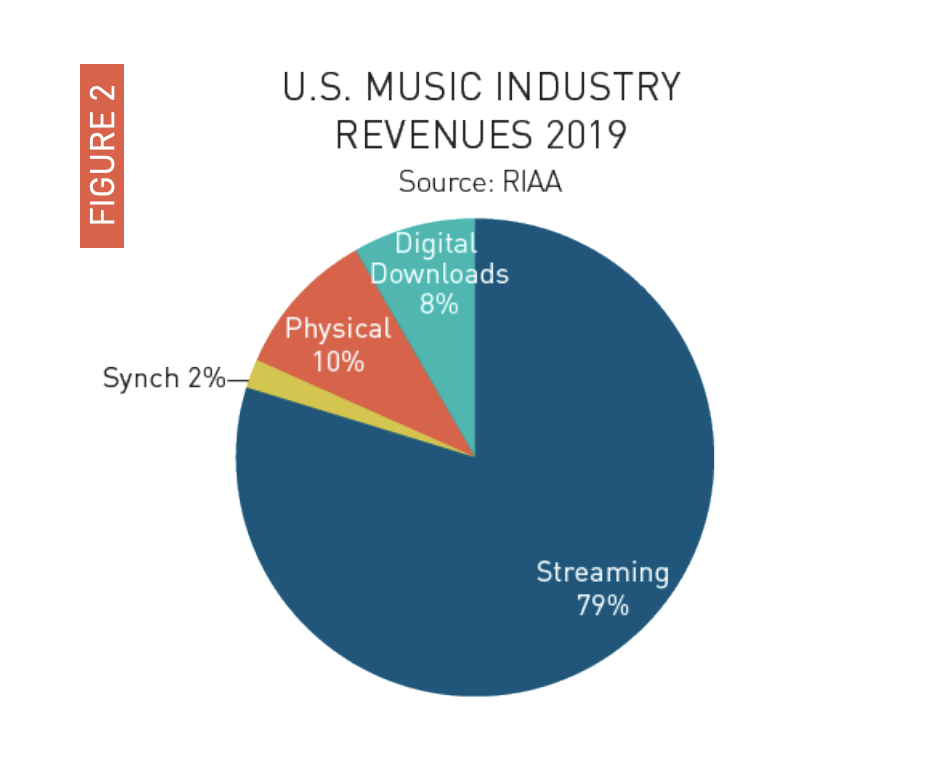 Streaming continues to boost U.S. music industry growth