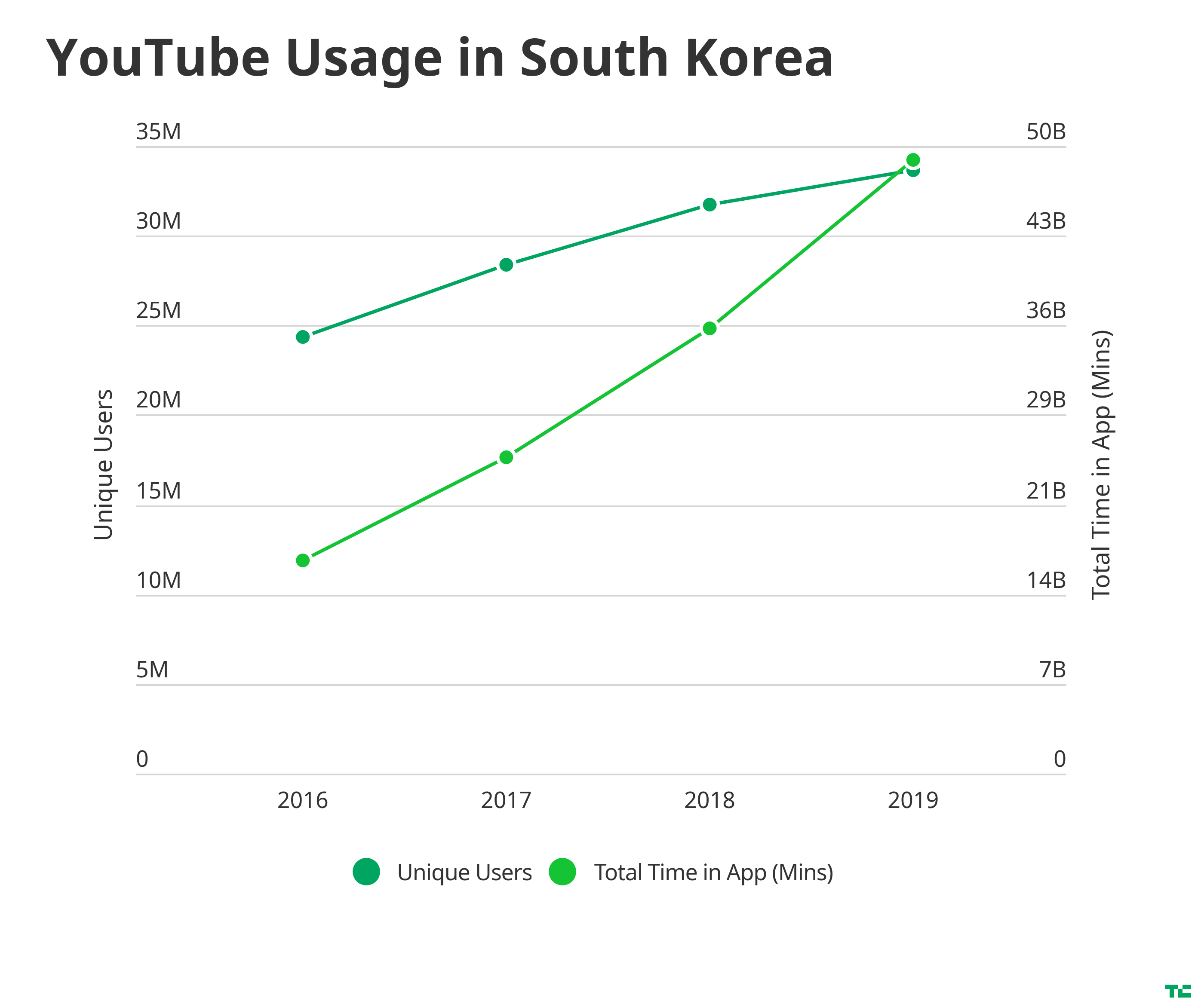 YouTube has seen soaring growth in South Korea