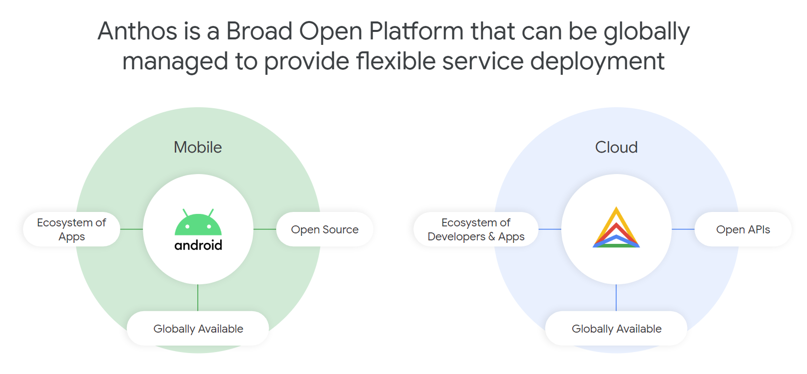 Google Cloud Goes After The Telco Business With Anthos For Telecom