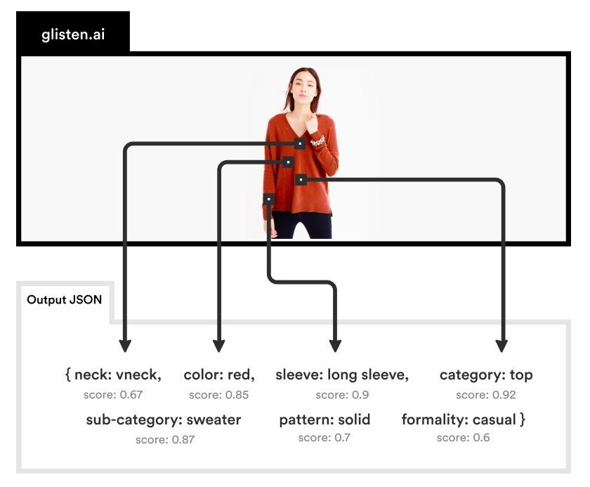 Glisten usa la visión por computadora para descomponer las fotos de moda en sus estilos y partes - TechCrunch 3