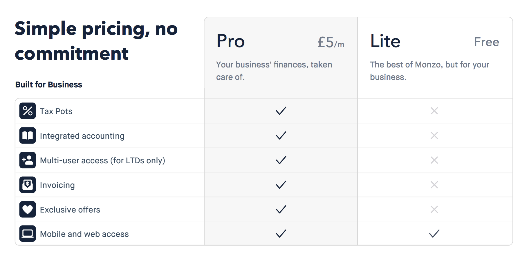 Monzo launches free and paid for business bank accounts   Internet ...