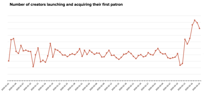 Over 30K creators joined Patreon this month, as COVID-19 outbreak spreads