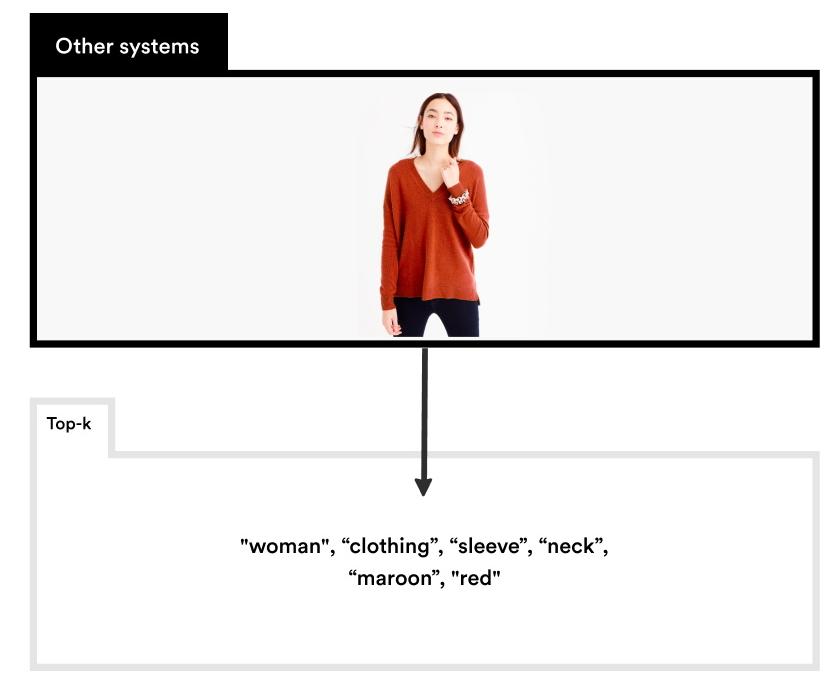 Glisten usa la visión por computadora para descomponer las fotos de moda en sus estilos y partes - TechCrunch 2