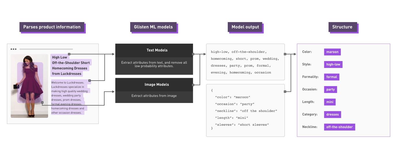 Glisten usa la visión por computadora para descomponer las fotos de moda en sus estilos y partes - TechCrunch 4