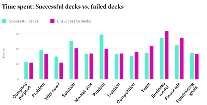 time spent on successful decks