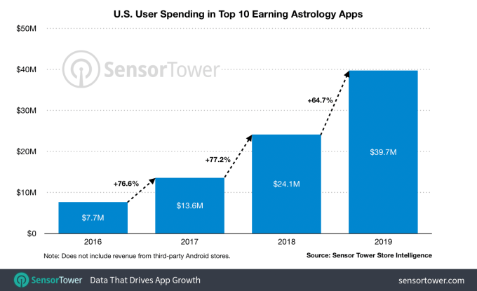 Top 10 U S Astrology Apps Drew In 40m In 2019 Up 65 From 2018 Internet Technology News