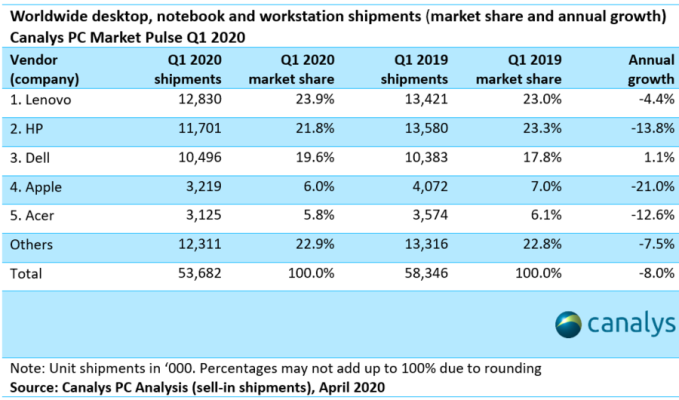 Canalys Finds Pc Demand Surged In Q1 But Shipments Lagged Due To