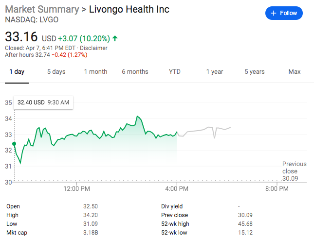 Livongo Stock Jumps Over 10 Percent On Revised Earnings Guidance