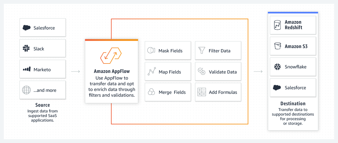 Aws Launches Amazon Appflow Its New Saas Integration Service Internet Technology News