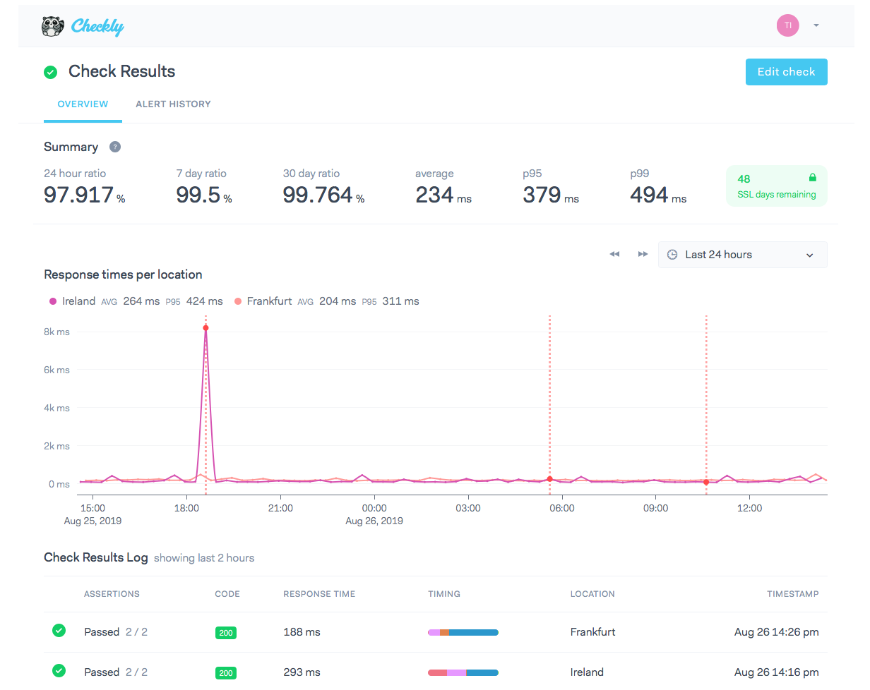 Checkly Raises 2 25m Seed Round For Its Monitoring And Testing