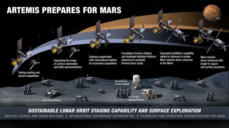 sustained-lunar-surface-timeline-20200319