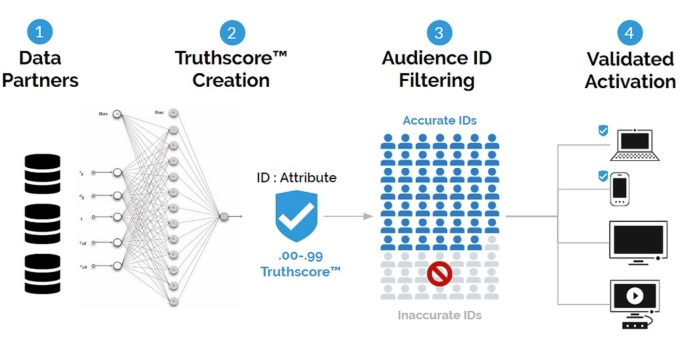 Screen Shot 2020 05 28 at 12.55.16 PM - Truthset raises $4.75M to help marketers score their data