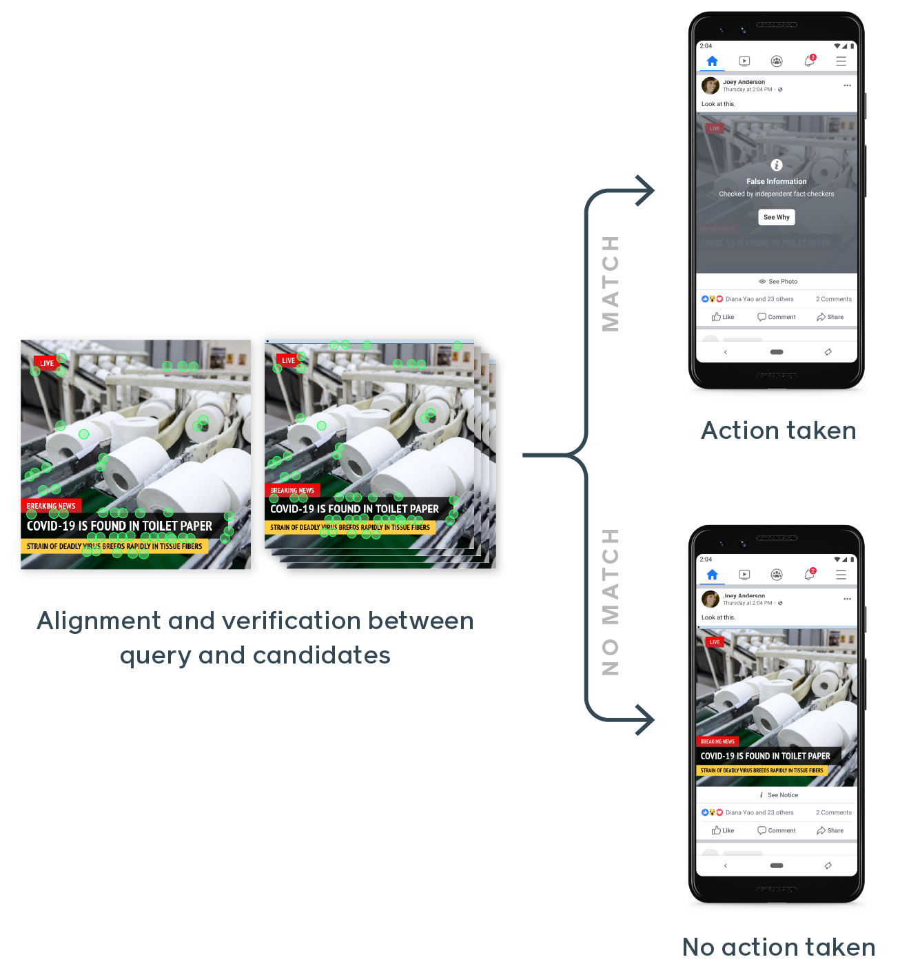 AI Facebook disinformazione fake news