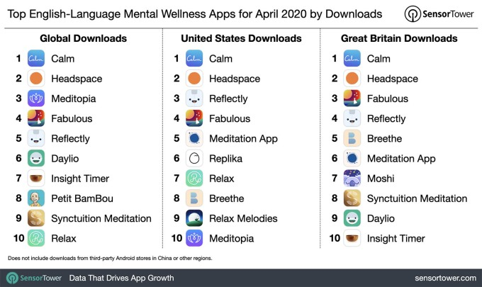 Las aplicaciones de meditación y mindfulness continúan su auge en medio de una pandemia 1