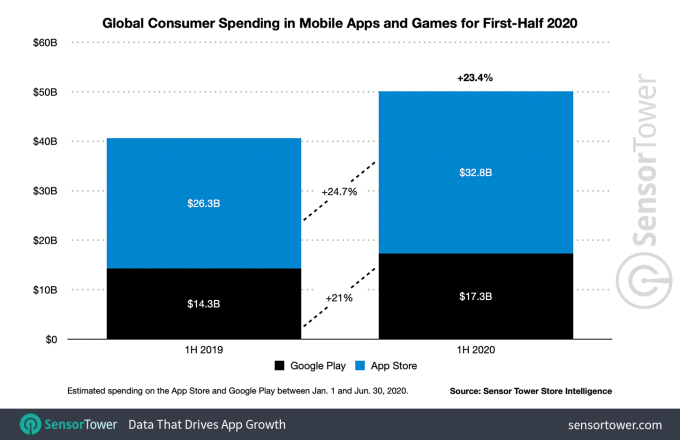 1h 2020 app revenue worldwide