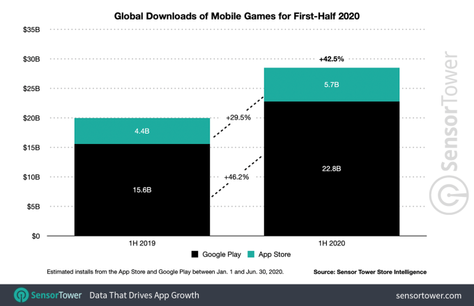 Глобальный доход от приложений вырос до 50 млрд долларов в первой половине 2020 г., отчасти из-за воздействия COVID-19 2020 2020 г, COVID-19