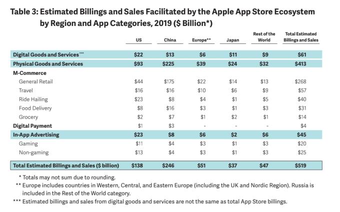 Apple dice que su App Store facilitó $ 519B en comercio en 2019 3